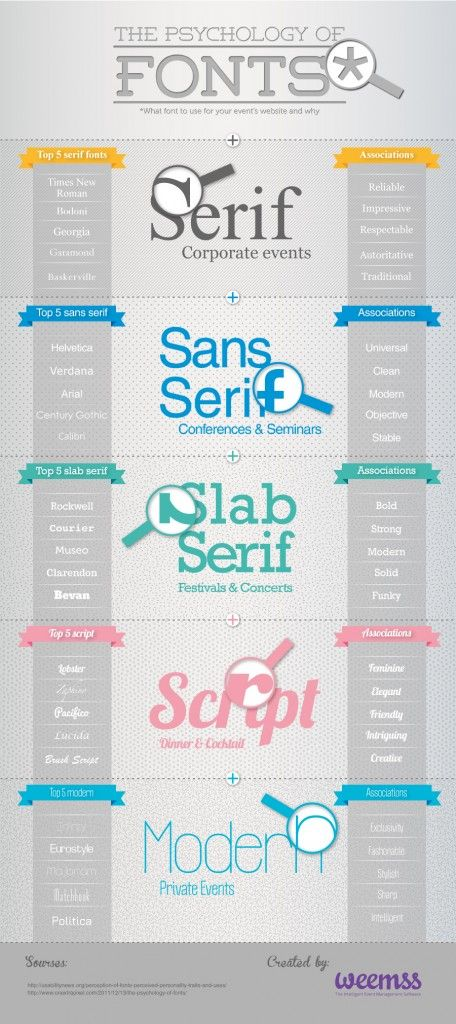 Design Guide - Choosing fonts for your design